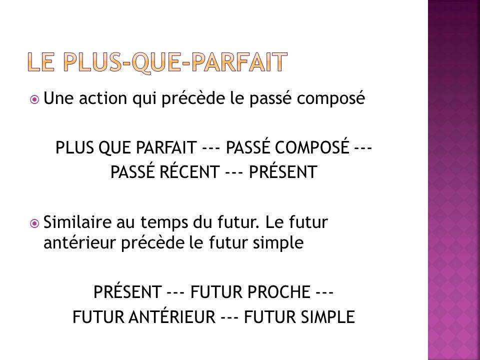 Une action qui précède le passé composé PLUS QUE PARFAIT --- PASSÉ COMPOSÉ --- PASSÉ RÉCENT --- PRÉSENT Similaire au temps du futur. Le futur antérieu