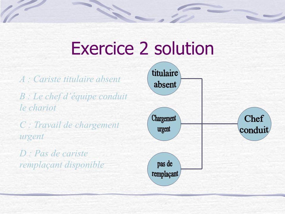 Exercice 2 solution A : Cariste titulaire absent B : Le chef déquipe conduit le chariot C : Travail de chargement urgent D : Pas de cariste remplaçant