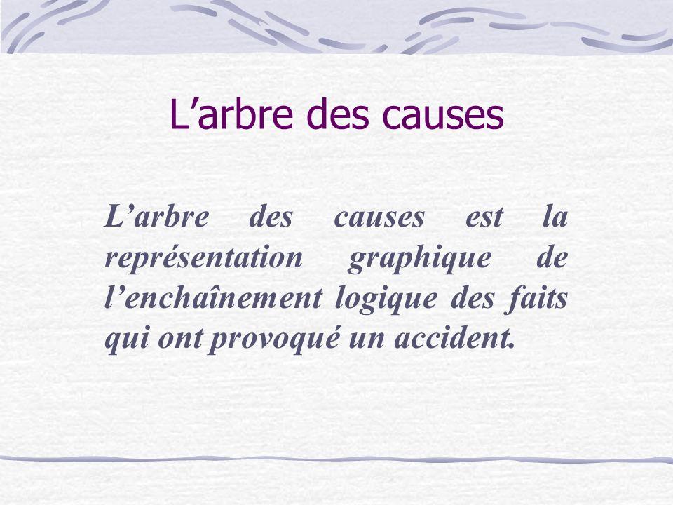 Larbre des causes Larbre des causes est la représentation graphique de lenchaînement logique des faits qui ont provoqué un accident.