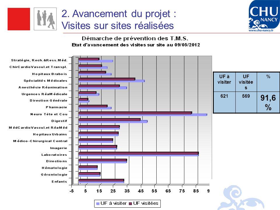 Direction des retraites et de la solidarité 14 UF à visiter UF visitée s % 621569 91,6 % 2. Avancement du projet : Visites sur sites réalisées