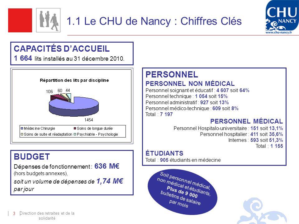 Direction des retraites et de la solidarité 3 CAPACITÉS DACCUEIL 1 664 lits installés au 31 décembre 2010. BUDGET Dépenses de fonctionnement : 636 M (