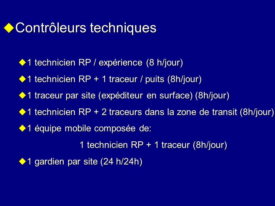 Contrôleurs techniques Contrôleurs techniques 1 technicien RP / expérience (8 h/jour) 1 technicien RP / expérience (8 h/jour) 1 technicien RP + 1 trac