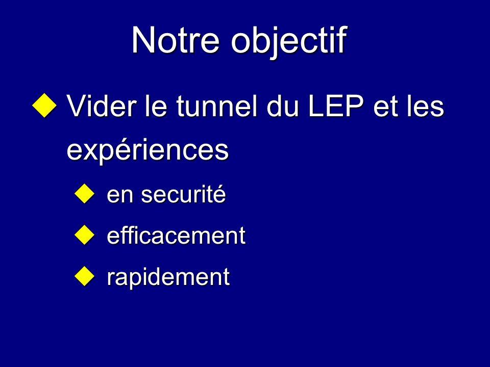 Notre objectif Vider le tunnel du LEP et les expériences Vider le tunnel du LEP et les expériences en securité en securité efficacement efficacement r