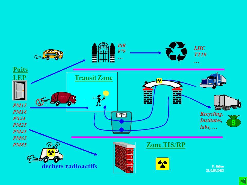 PM15 PM18 PX24 PM25 PM45 PM65 PM85 Puits LEP déchets radioactifs Zone TIS/RP R. Billen SL/MR/DBS CERN 2 2 ISR 879 … LHC TT10 … CERN R. Billen SL/MR/DB