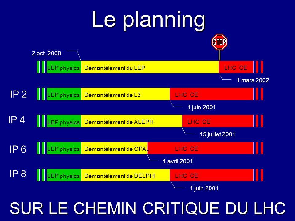 Le planning SUR LE CHEMIN CRITIQUE DU LHC LEP physics Démantèlement de DELPHILHC CE LEP physics Démantèlement de OPALLHC CE LEP physics Démantèlement