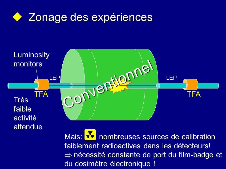 Zonage des expériences Zonage des expériences Mais: nombreuses sources de calibration faiblement radioactives dans les détecteurs! nécessité constante