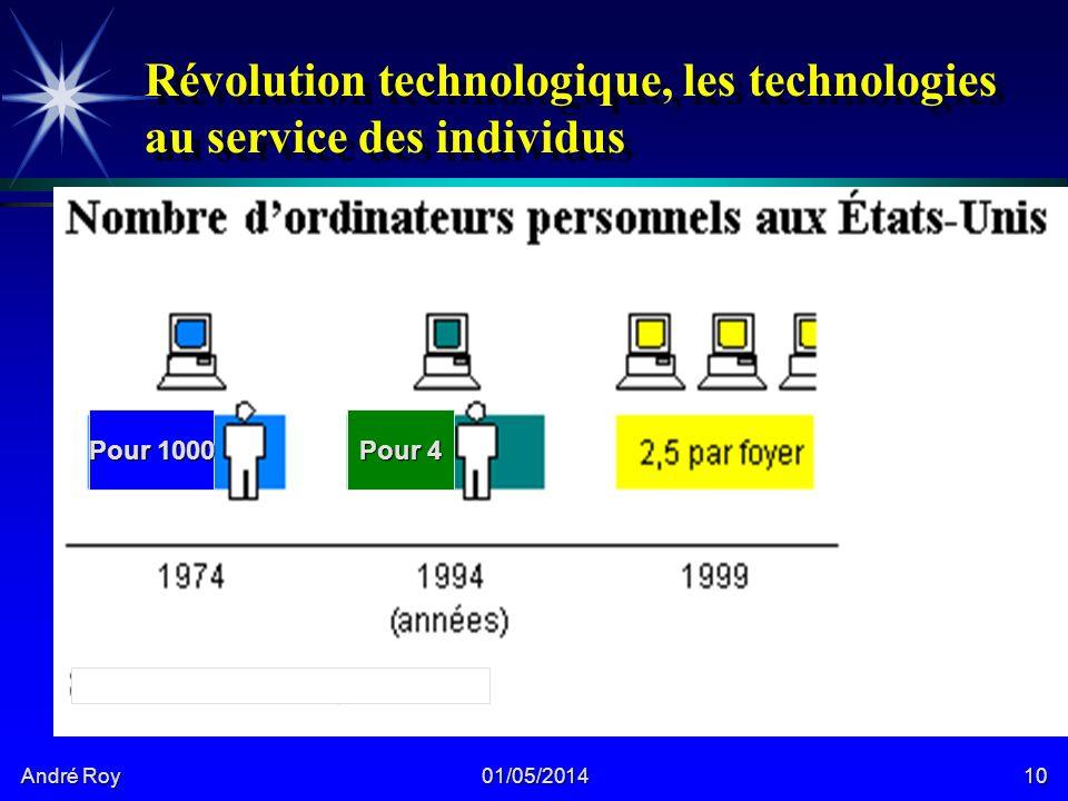 André Roy 01/05/201410 Révolution technologique, les technologies au service des individus 4X Pour 1000 Pour 4