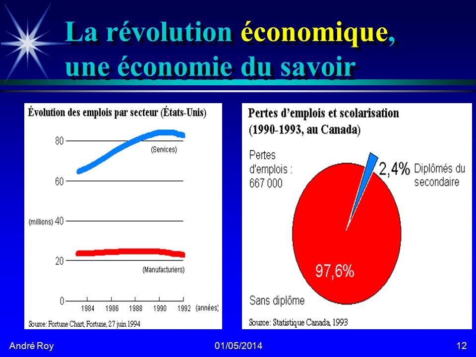 André Roy 01/05/201412 La révolution économique, une économie du savoir