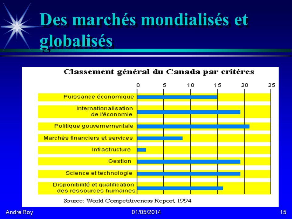 André Roy 01/05/201415 Des marchés mondialisés et globalisés