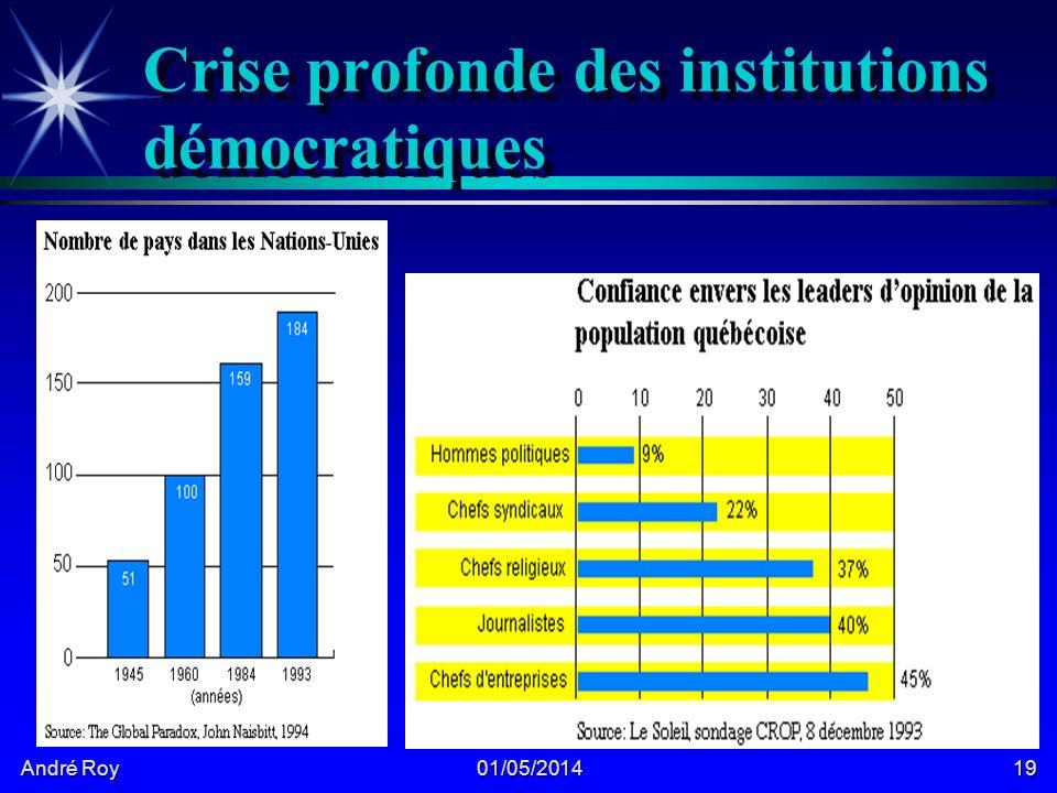 André Roy 01/05/201419 Crise profonde des institutions démocratiques