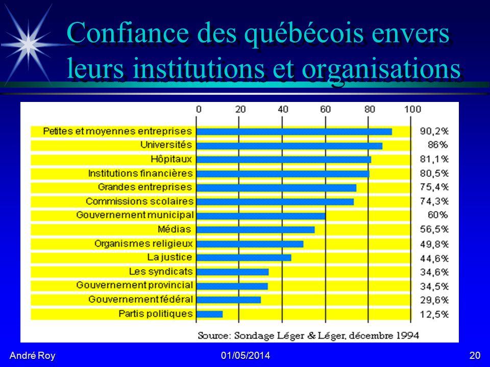 André Roy 01/05/201420 Confiance des québécois envers leurs institutions et organisations