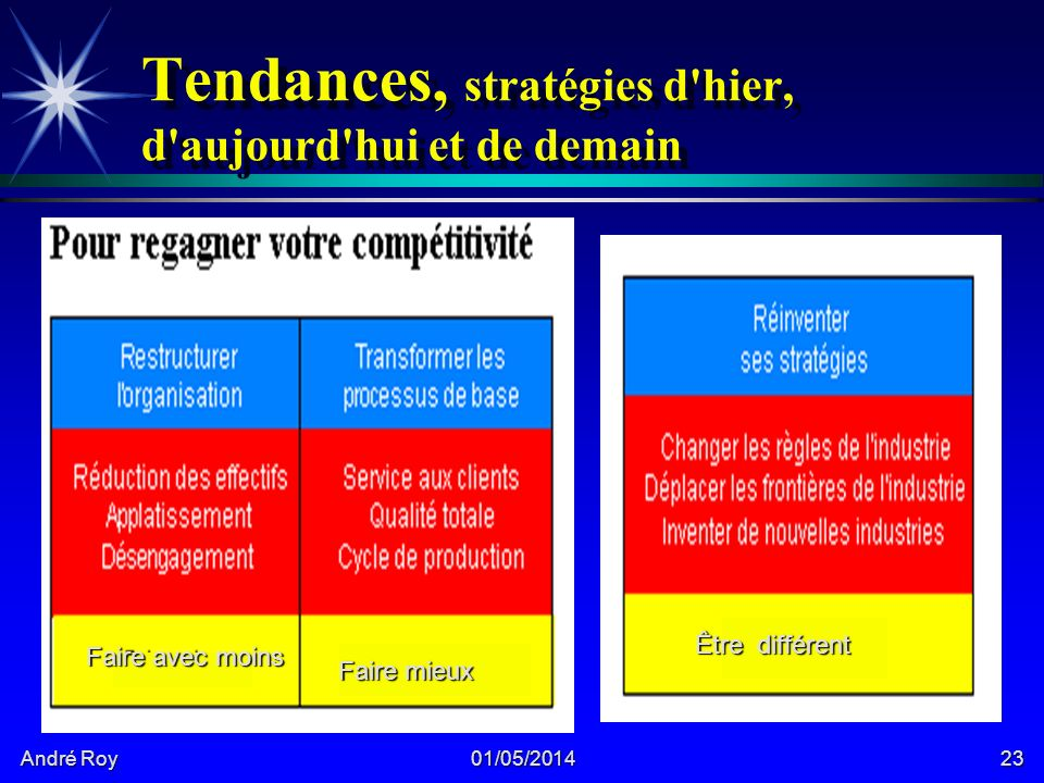 André Roy 01/05/201423 Tendances, stratégies d hier, d aujourd hui et de demain Faire avec moins Faire mieux Être différent