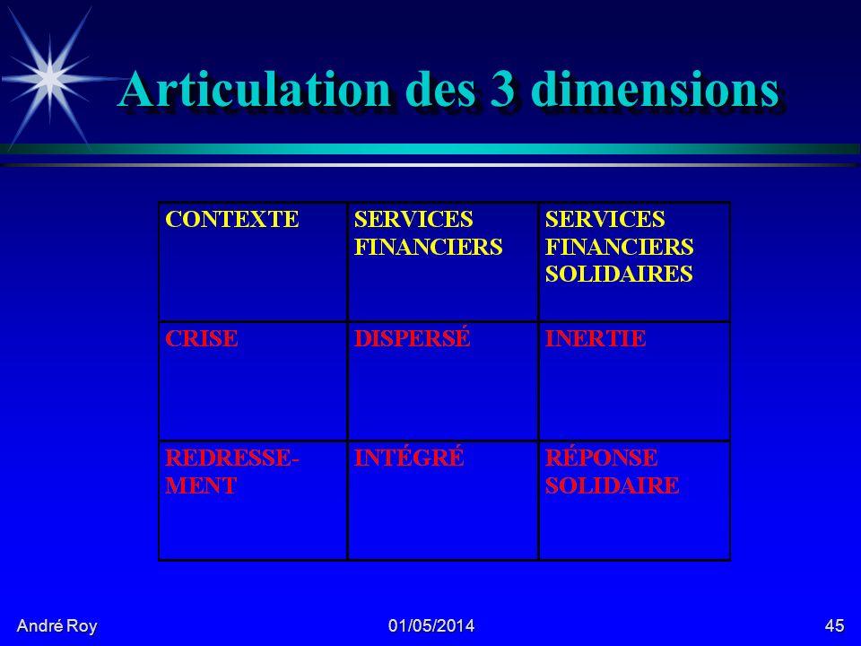 André Roy 01/05/201445 Articulation des 3 dimensions