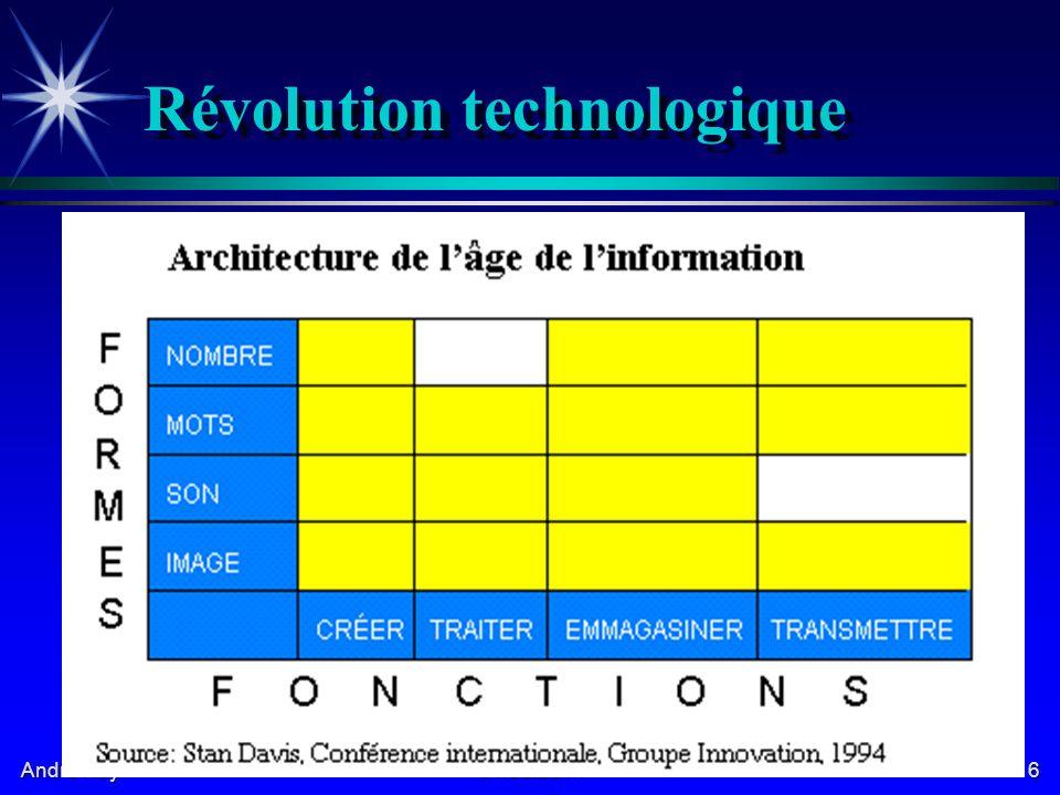 André Roy 01/05/20146 Révolution technologique