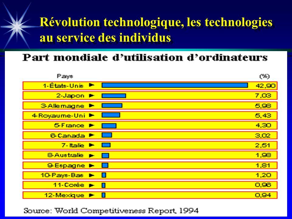 André Roy 01/05/20149 Révolution technologique, les technologies au service des individus