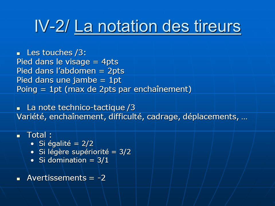 IV-2/ La notation des tireurs Les touches /3: Les touches /3: Pied dans le visage = 4pts Pied dans labdomen = 2pts Pied dans une jambe = 1pt Poing = 1