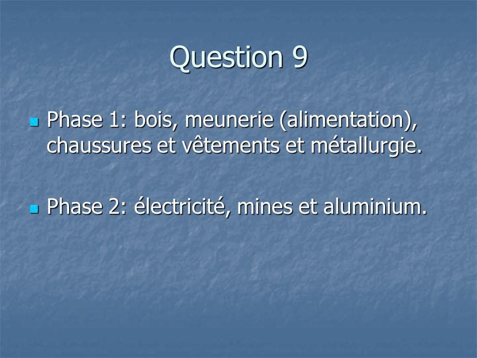 Question 9 Phase 1: bois, meunerie (alimentation), chaussures et vêtements et métallurgie.