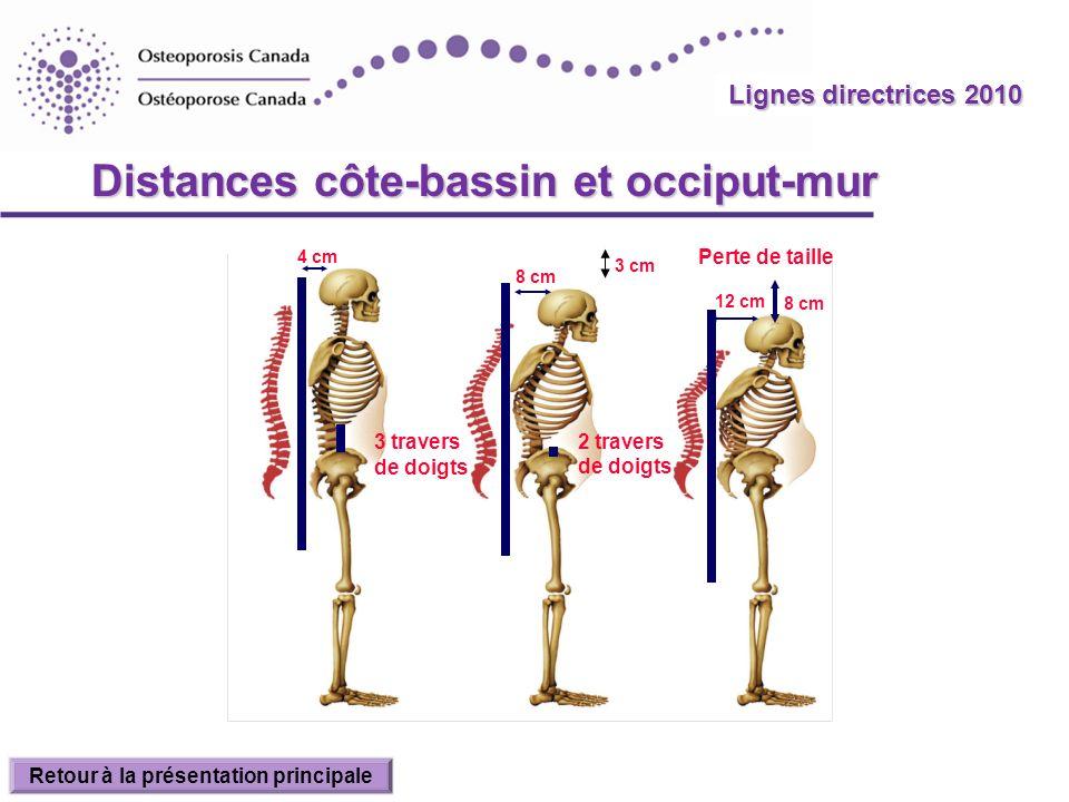2010 Guidelines Distances côte-bassin et occiput-mur 4 cm 3 travers de doigts 8 cm 12 cm 2 travers de doigts Perte de taille 3 cm 8 cm Lignes directri
