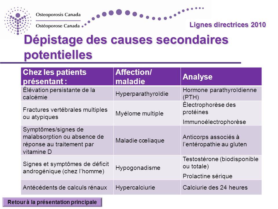 2010 Guidelines Dépistage des causes secondaires potentielles Chez les patients présentant : Affection/ maladie Analyse Élévation persistante de la ca