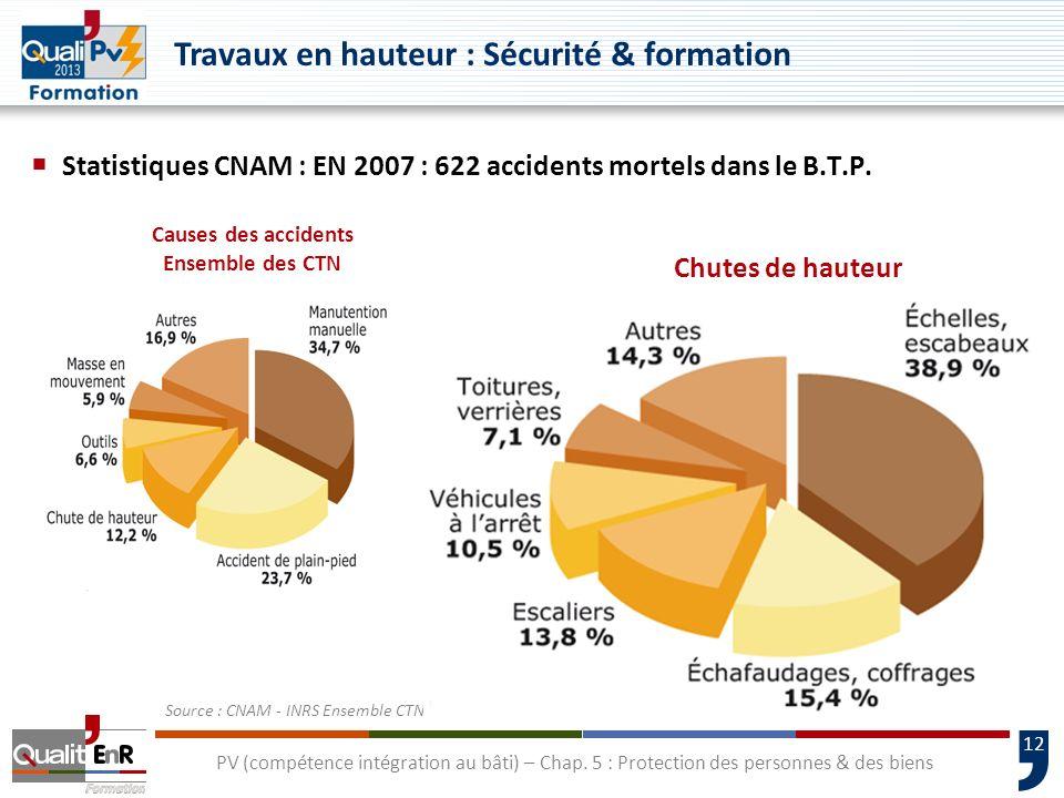 12 Statistiques CNAM : EN 2007 : 622 accidents mortels dans le B.T.P. Source : CNAM - INRS Ensemble CTN 2007 Causes des accidents Ensemble des CTN Chu