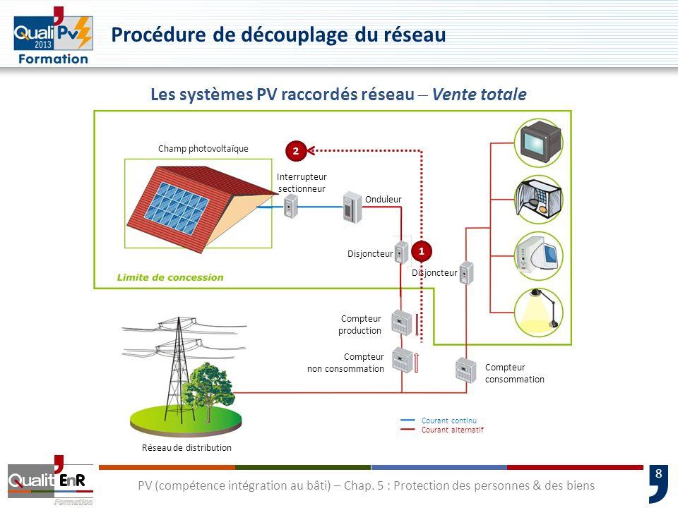 8 Procédure de découplage du réseau Les systèmes PV raccordés réseau Vente totale Compteur non consommation Compteur production Compteur consommation