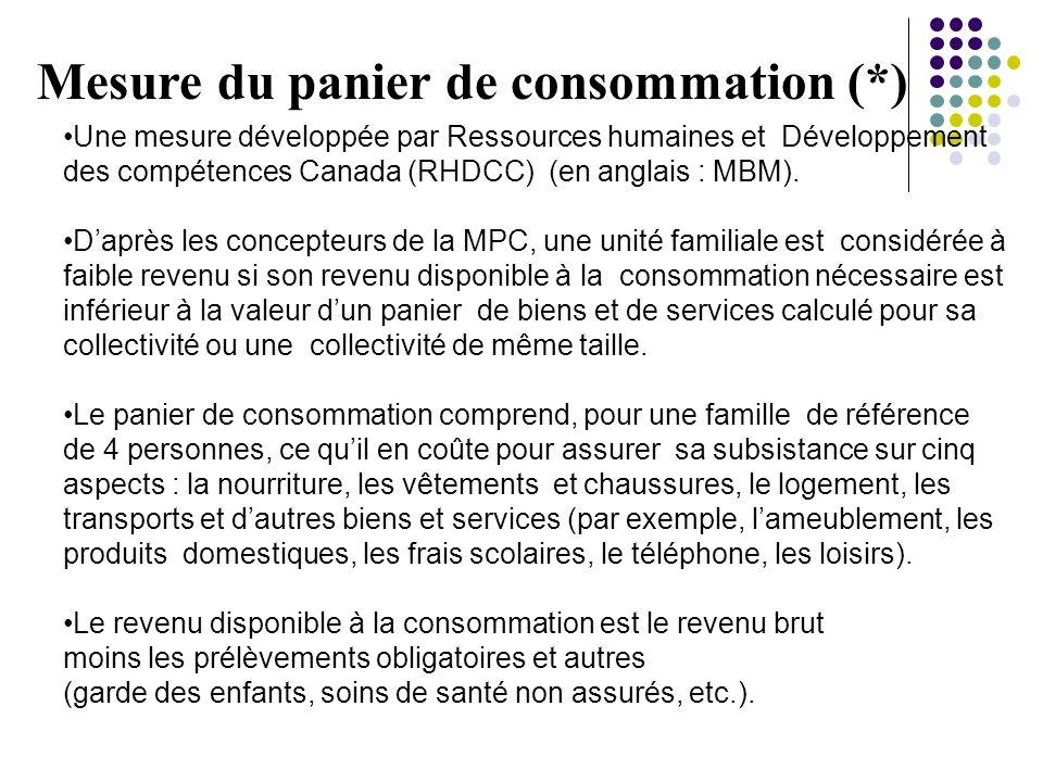 Mesure du panier de consommation (*) Une mesure développée par Ressources humaines et Développement des compétences Canada (RHDCC) (en anglais : MBM).