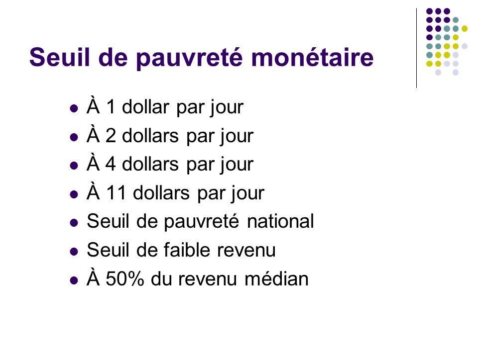 Seuil de pauvreté monétaire À 1 dollar par jour À 2 dollars par jour À 4 dollars par jour À 11 dollars par jour Seuil de pauvreté national Seuil de fa