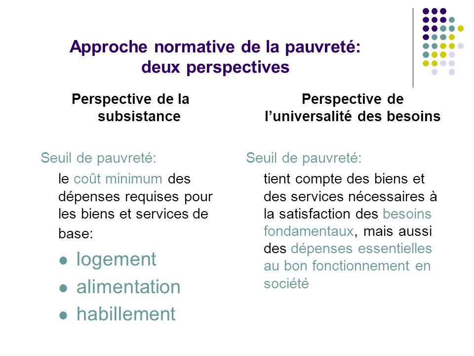 Approche normative de la pauvreté: deux perspectives Perspective de la subsistance Seuil de pauvreté: le coût minimum des dépenses requises pour les b