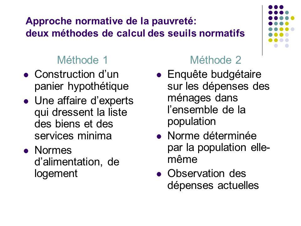 Approche normative de la pauvreté: deux méthodes de calcul des seuils normatifs Méthode 1 Construction dun panier hypothétique Une affaire dexperts qu