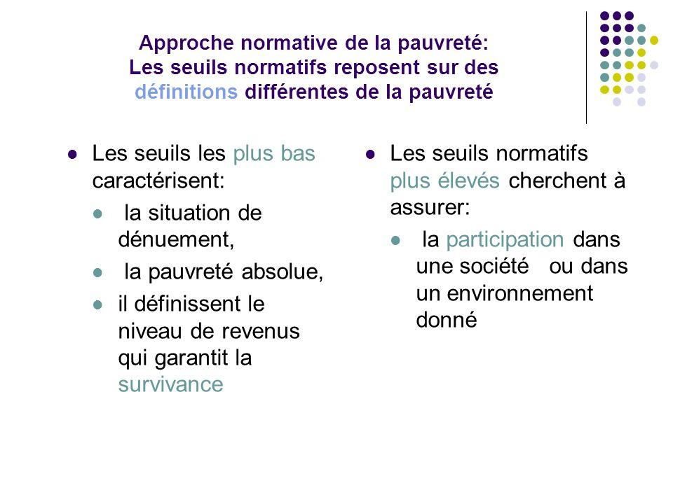 Approche normative de la pauvreté: Les seuils normatifs reposent sur des définitions différentes de la pauvreté Les seuils les plus bas caractérisent: