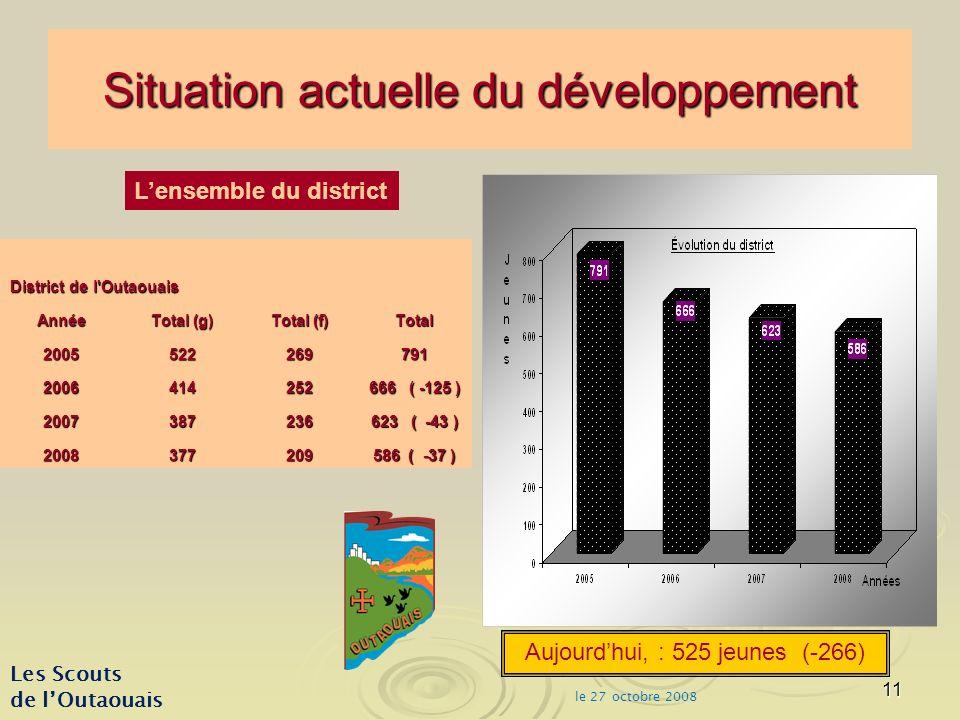 11 Situation actuelle du développement District de l Outaouais Année Total (g) Total (f) Total 2005522269791 2006414252 666 ( -125 ) 2007387236 623 ( -43 ) 2008377209 586 ( -37 ) Les Scouts de lOutaouais Lensemble du district Aujourdhui, : 525 jeunes (-266) le 27 octobre 2008