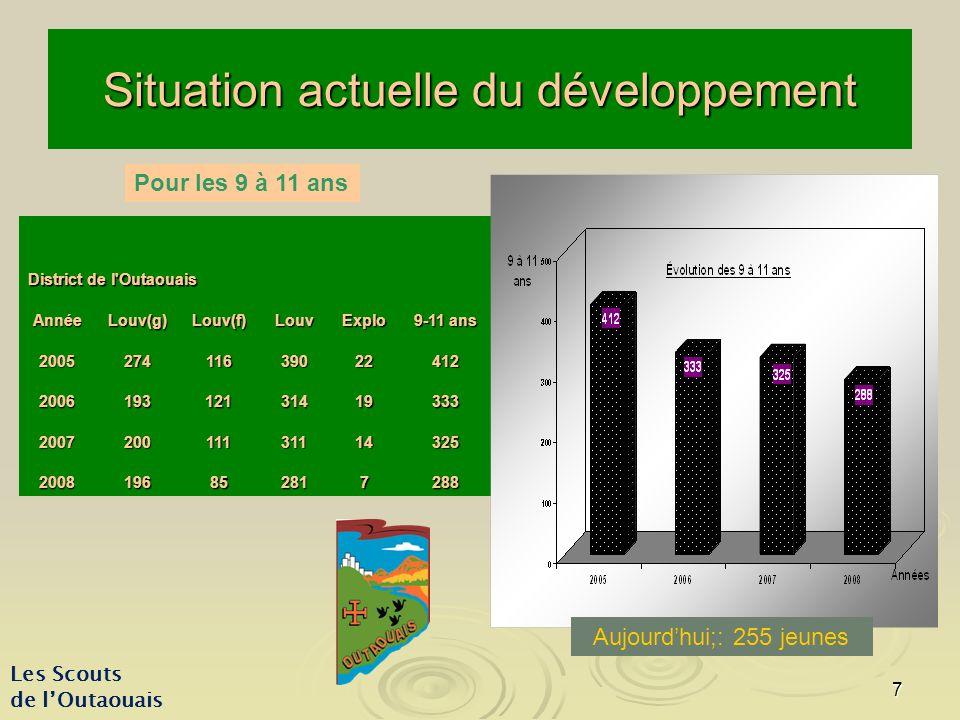 8 Les Scouts de lOutaouais Situation actuelle du développement District de l Outaouais AnnéeÉclaireurs(g)Éclaireurs(f)Éclaireurs 20058047127 20069833131 2007563793 20086050110 Pour les 11 à 14 ans Aujourdhui: 86 jeunes