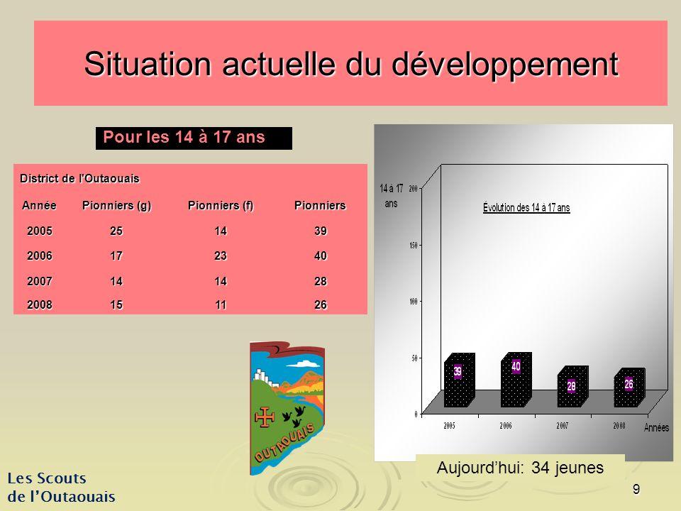 9 Situation actuelle du développement District de l Outaouais Année Pionniers (g) Pionniers (f) Pionniers 2005251439 2006172340 2007141428 2008151126 Les Scouts de lOutaouais Pour les 14 à 17 ans Aujourdhui: 34 jeunes