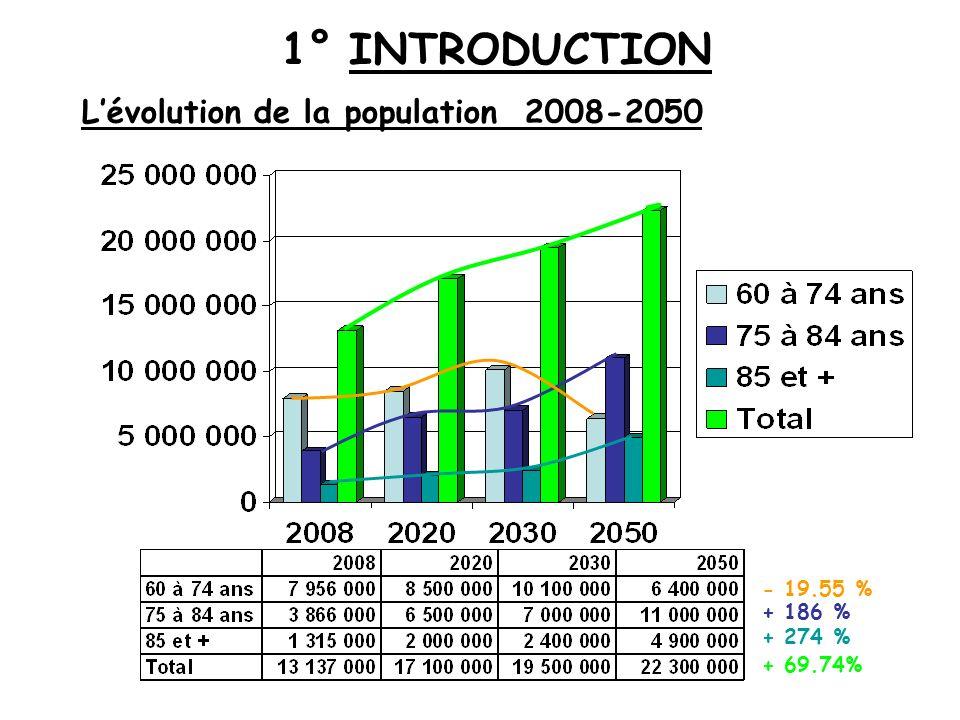 + 69.74% + 274 % + 186 % - 19.55 % Lévolution de la population 2008-2050 1° INTRODUCTION