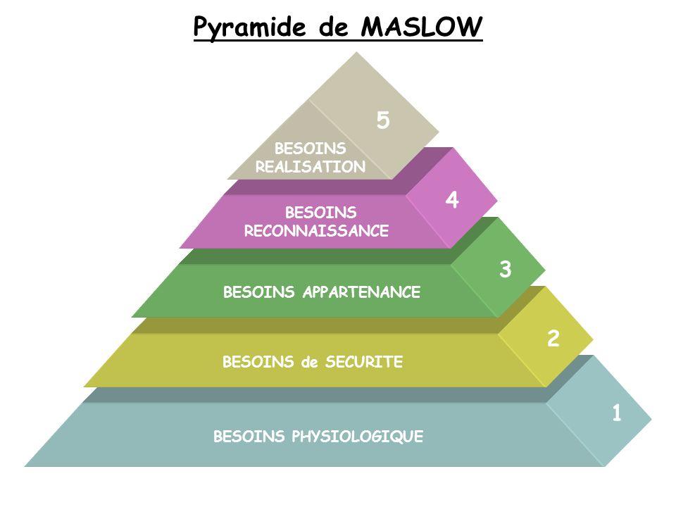 BESOINS PHYSIOLOGIQUE BESOINS de SECURITE BESOINS APPARTENANCE BESOINS RECONNAISSANCE BESOINS REALISATION Pyramide de MASLOW 1 2 3 4 5