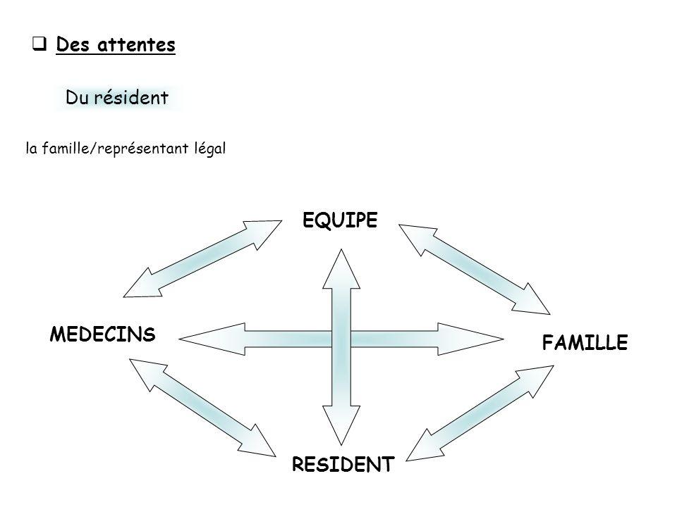 Du résident la famille/représentant légal Des attentes Recueil des habitudes de vie RESIDENT EQUIPE FAMILLE MEDECINS