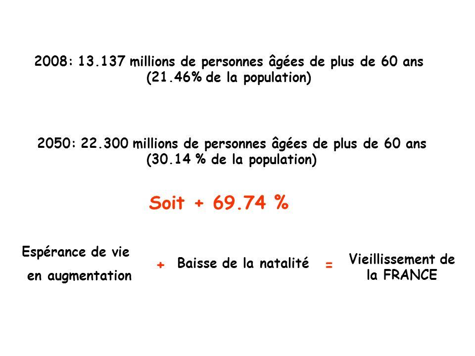 2008: 13.137 millions de personnes âgées de plus de 60 ans (21.46% de la population) Espérance de vie en augmentation Baisse de la natalité += Vieillissement de la FRANCE 2050: 22.300 millions de personnes âgées de plus de 60 ans (30.14 % de la population) Soit + 69.74 %