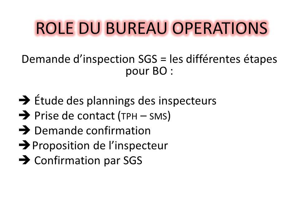 Demande dinspection SGS = les différentes étapes pour BO : Étude des plannings des inspecteurs Prise de contact ( TPH – SMS ) Demande confirmation Proposition de linspecteur Confirmation par SGS