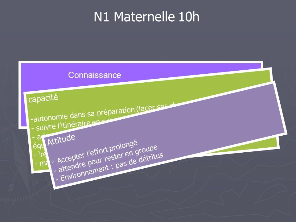 Connaissance - repérer un jalonnage - identifier et expliciter le risque affiché N1 Maternelle 10h capacité - autonomie dans sa préparation (lacer ses