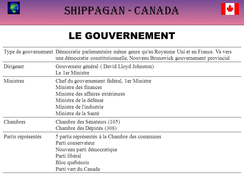 LE GOUVERNEMENT Type de gouvernementDémocratie parlementaire même genre qu au Royaume Uni et en France.