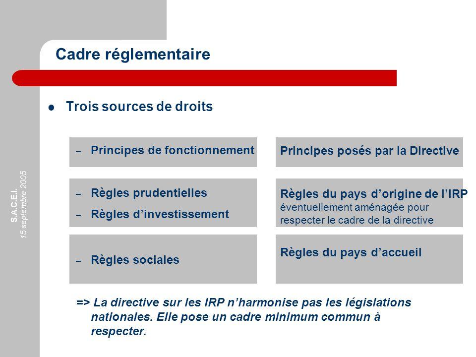 S.A.C.E.I. 15 septembre 2005 Trois sources de droits – Principes de fonctionnement – Règles prudentielles – Règles dinvestissement – Règles sociales =
