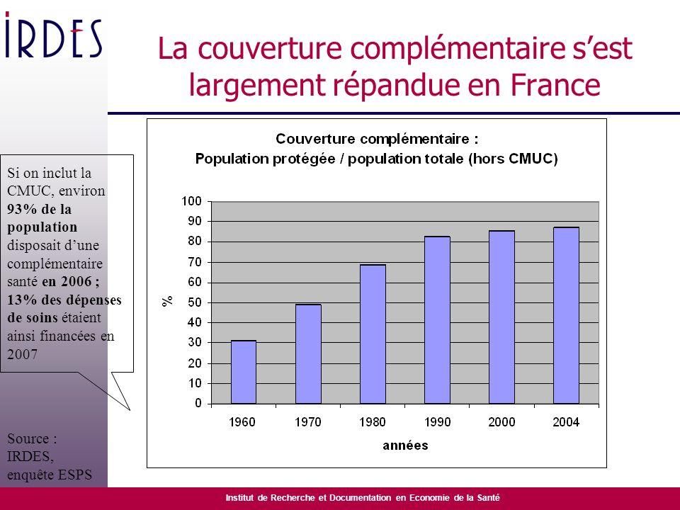 Institut de Recherche et Documentation en Economie de la Santé La couverture complémentaire sest largement répandue en France Si on inclut la CMUC, en