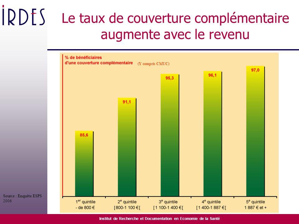 Institut de Recherche et Documentation en Economie de la Santé Le taux de couverture complémentaire augmente avec le revenu (Y compris CMUC) Source :