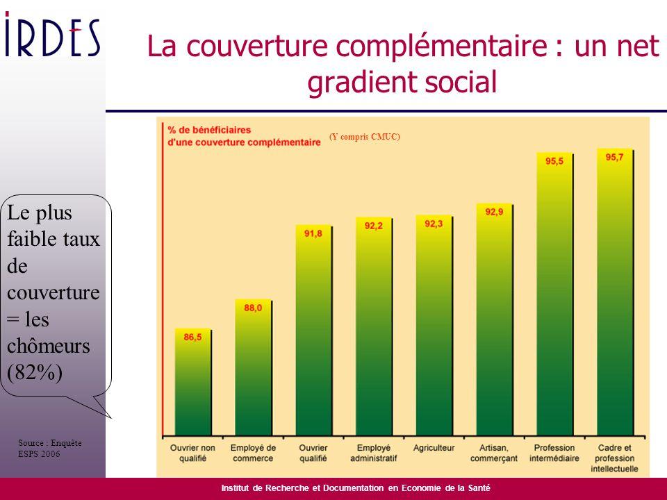 Institut de Recherche et Documentation en Economie de la Santé La couverture complémentaire : un net gradient social (Y compris CMUC) Source : Enquête