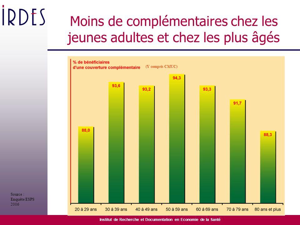 Institut de Recherche et Documentation en Economie de la Santé Moins de complémentaires chez les jeunes adultes et chez les plus âgés (Y compris CMUC)