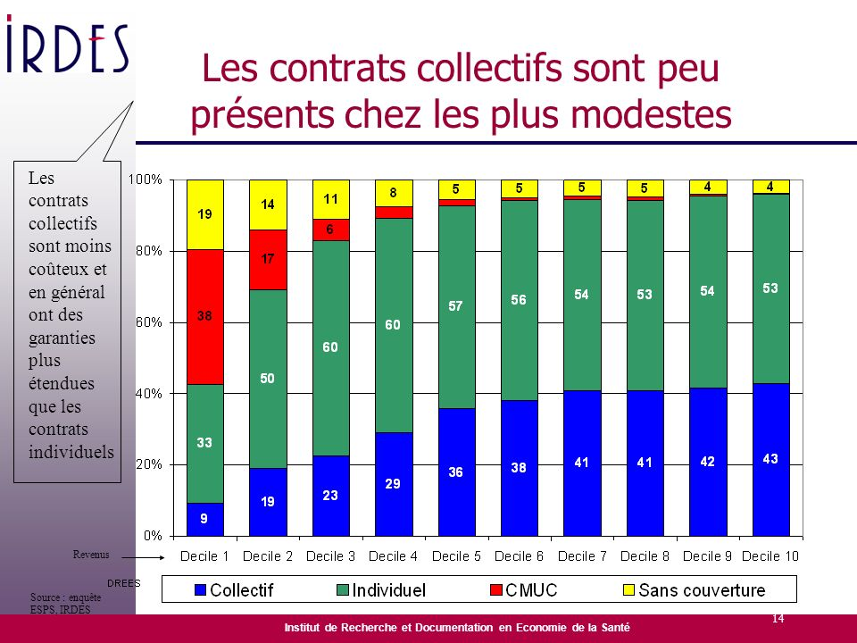Institut de Recherche et Documentation en Economie de la Santé 14 Les contrats collectifs sont peu présents chez les plus modestes Source : enquête ES