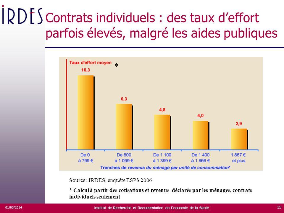 Institut de Recherche et Documentation en Economie de la Santé 01/05/2014 15 Contrats individuels : des taux deffort parfois élevés, malgré les aides