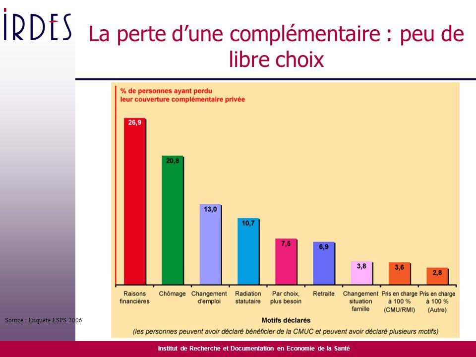 Institut de Recherche et Documentation en Economie de la Santé La perte dune complémentaire : peu de libre choix Source : Enquête ESPS 2006
