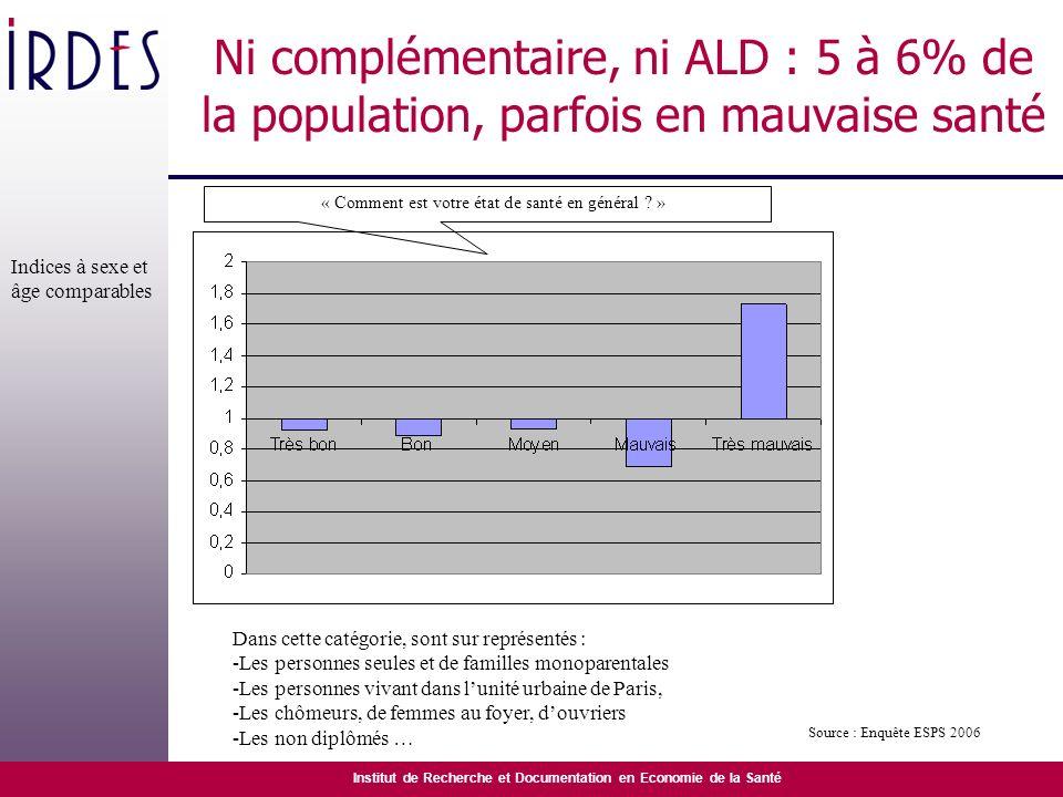 Institut de Recherche et Documentation en Economie de la Santé Ni complémentaire, ni ALD : 5 à 6% de la population, parfois en mauvaise santé « Commen