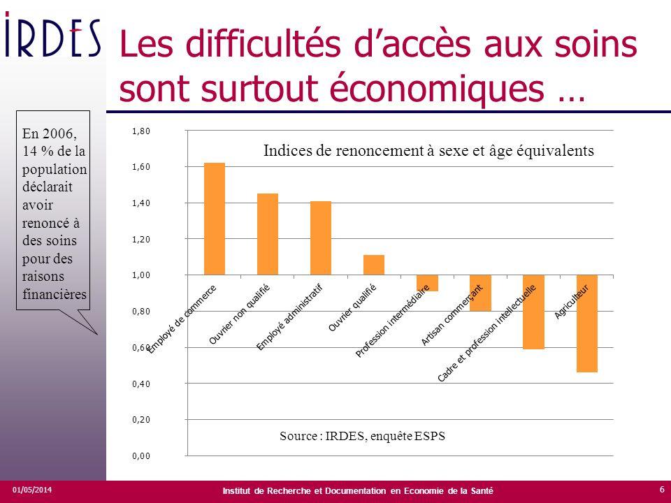 Institut de Recherche et Documentation en Economie de la Santé Les difficultés daccès aux soins sont surtout économiques … 01/05/2014 6 En 2006, 14 %